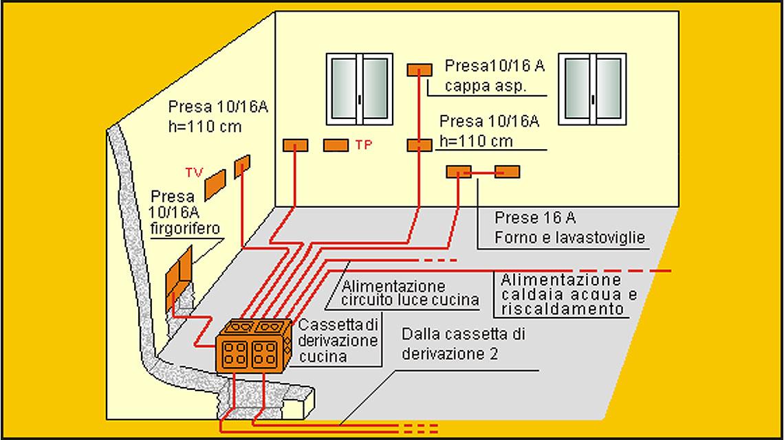 http://www.termoidraulicalarosa.it/wp-content/uploads/2014/10/impianto-cucina.jpg